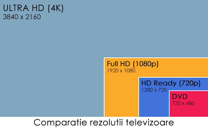 rezolutie-tv